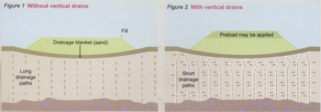 Prefabricated Vertical Drains | Geoengineer org