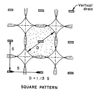 Prefabricated Vertical Drains | Geoengineer org
