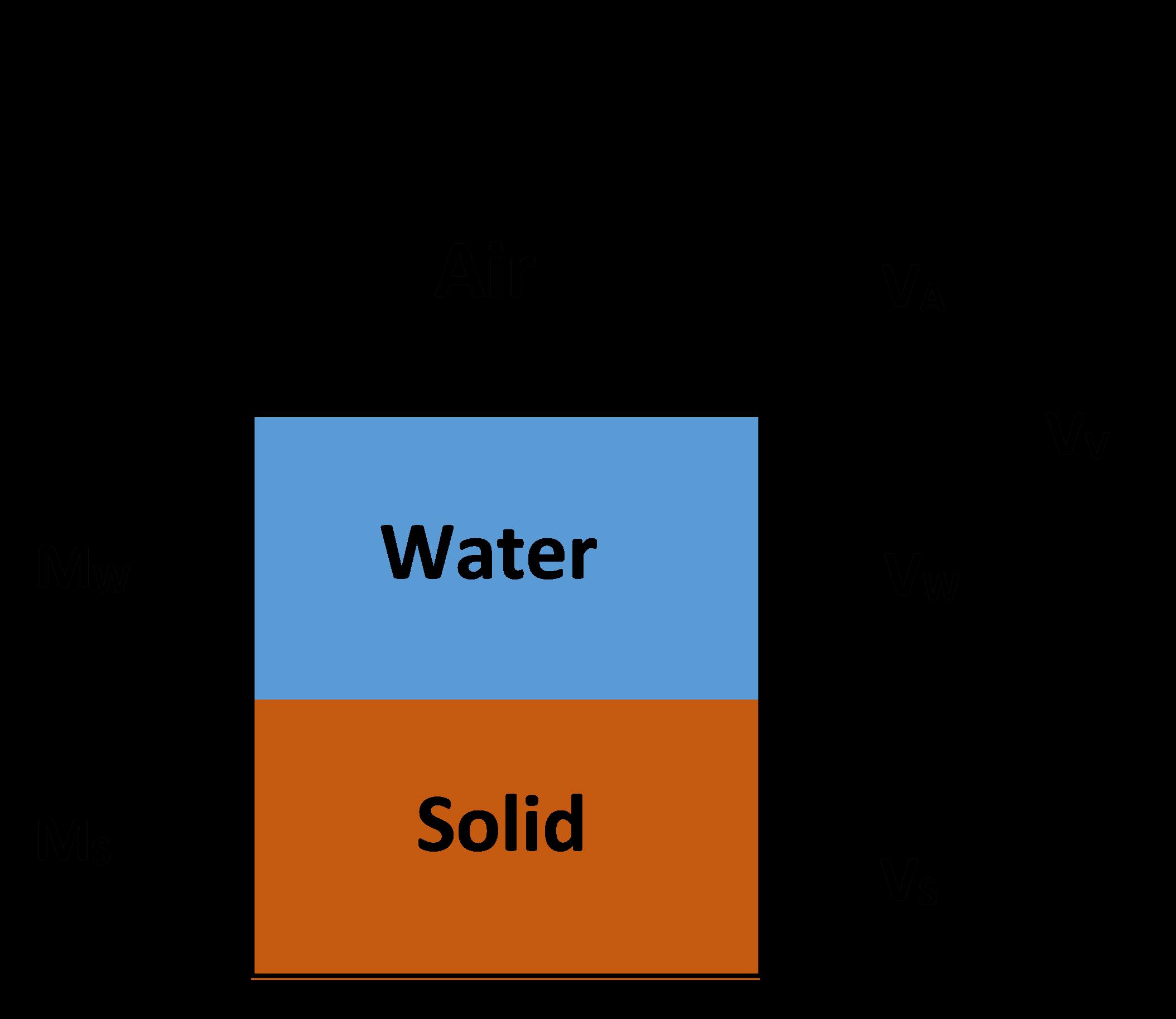 Water Content W Geoengineer Org