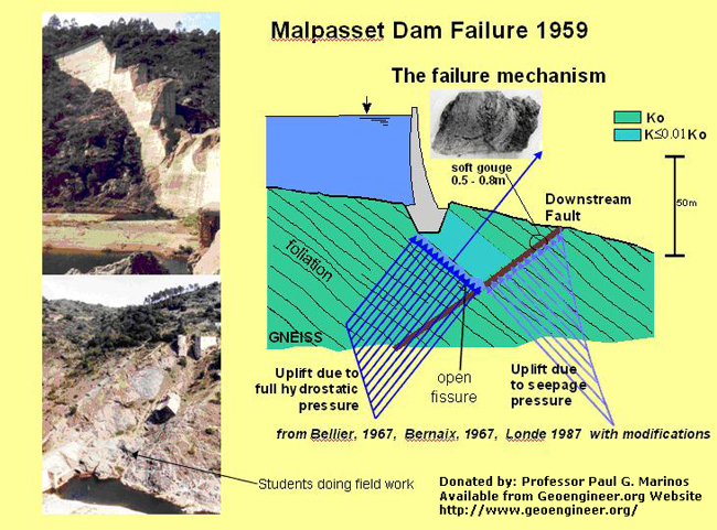 Title: The Failure Mechanism<br>Title: The Failure Mechanism