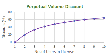 Perpetual Licensing Volume Discount