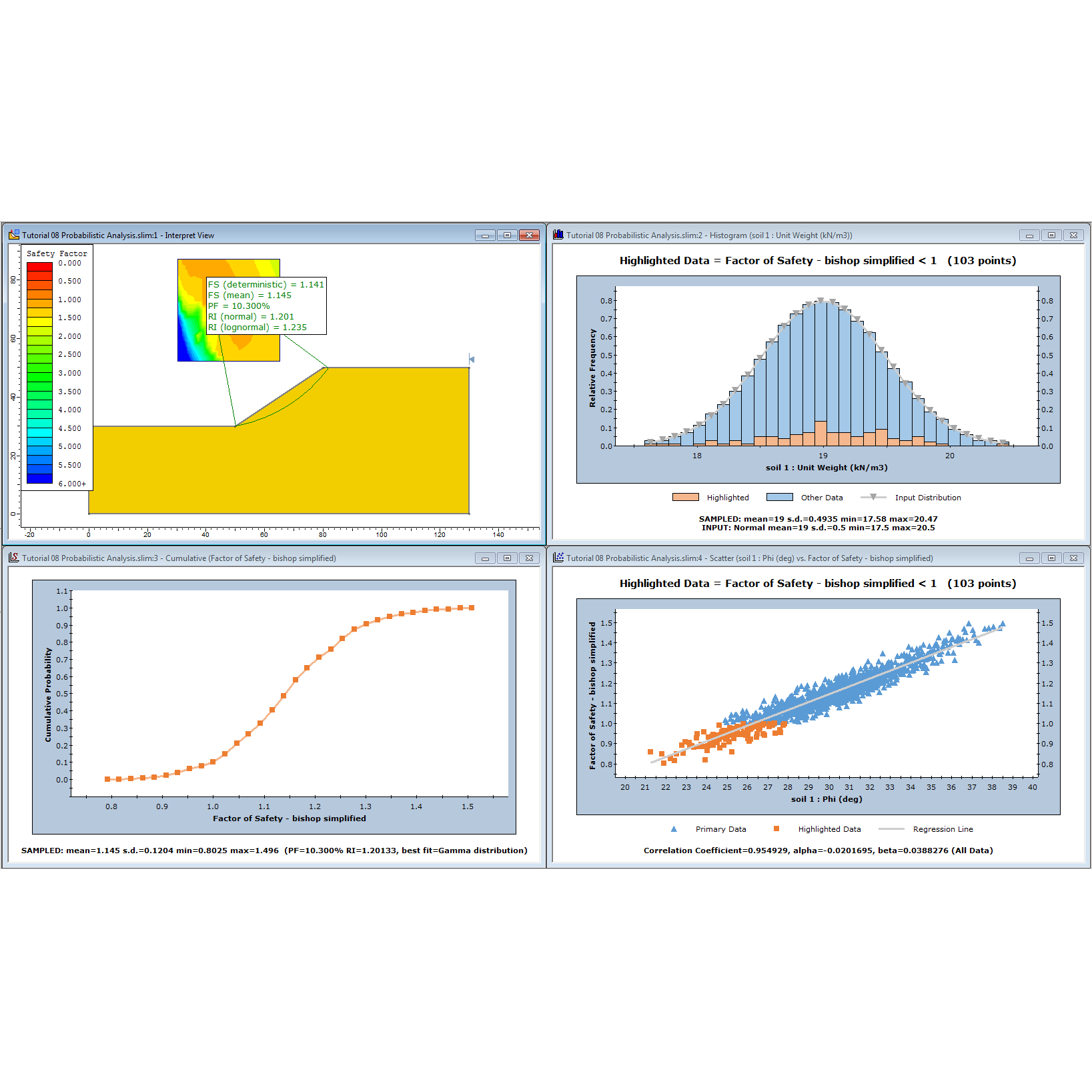 Probabilistic analysis results.