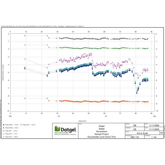 Datgel Monitoring Tool