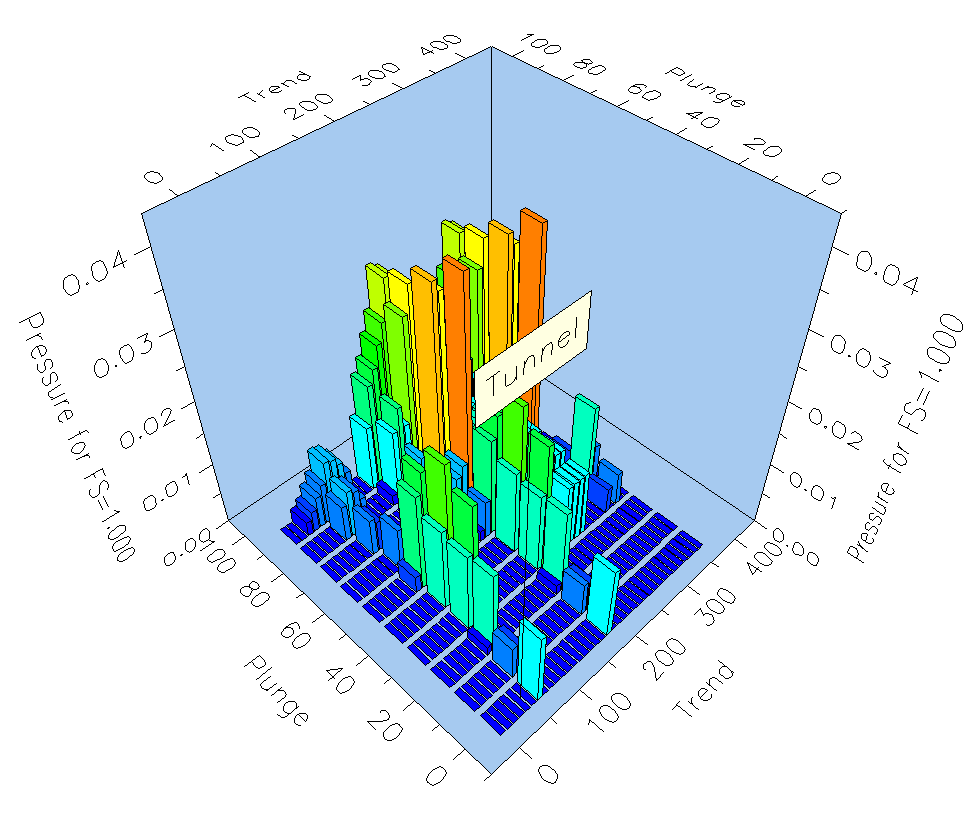 View tunnel axis plot.