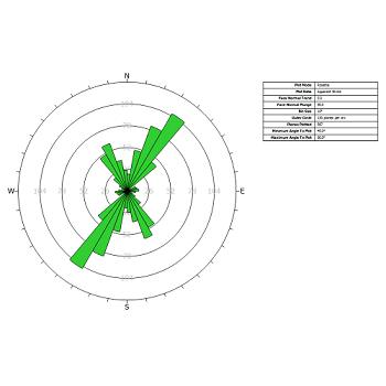 Radial histogram of strike density or frequency using rosette plot.