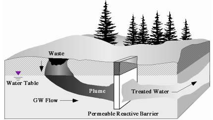 Figure 1 permeable-reactive-barrier