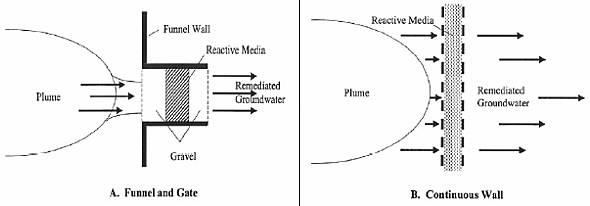Figure 7 Funnel Gate vs Continuous wall
