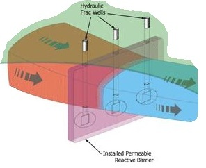 Figure 9 Hydrofracturing