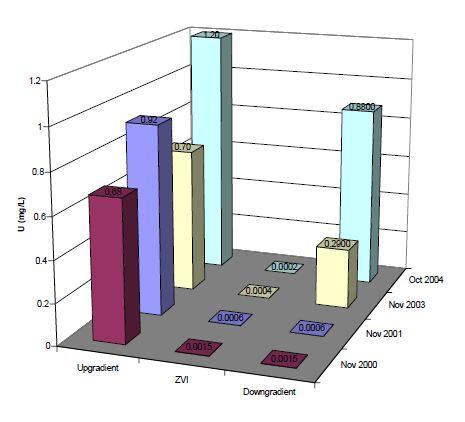 Case study Colorado Figure 6