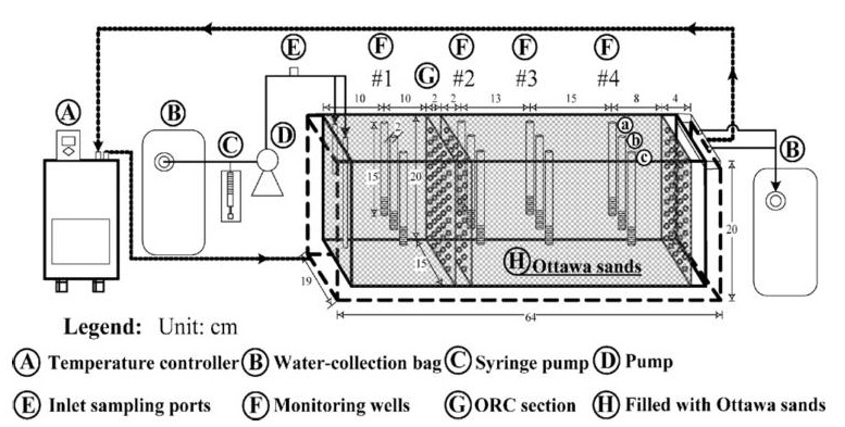 Case study ORC Bench scale figure