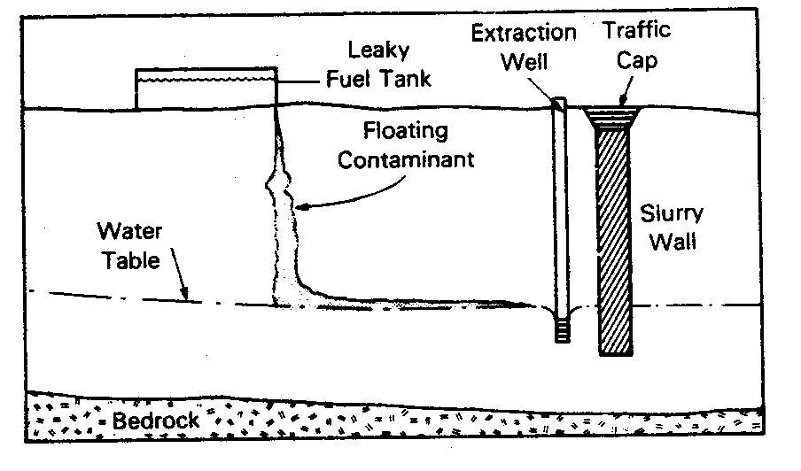 Vertical Impermeable Barriers (Cutoff Walls) | Geoengineer org