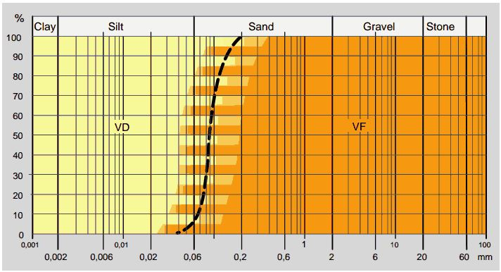 Figure 3: Grain size distribution for applicable soils (Bauer Maschinen GmbH, 2012)