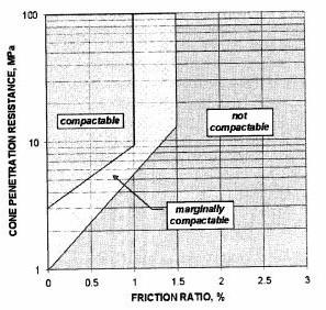 Figure 4: CPT applicability (Massarsch, 2005)