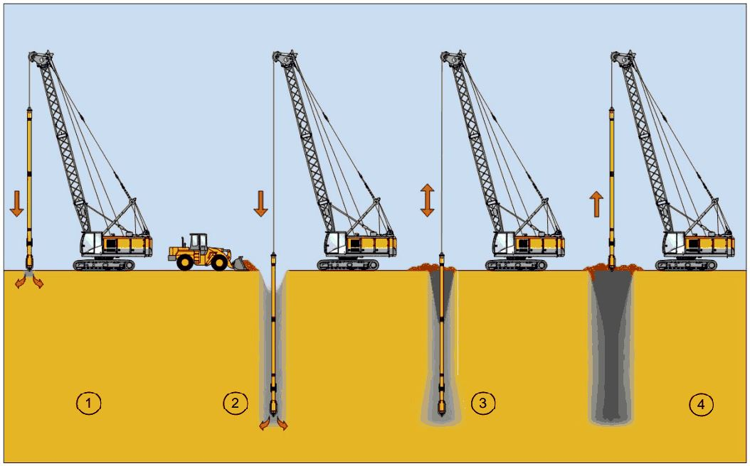 Figure 5: Vibroflotation construction sequence (Bauer Maschinen GmbH, 2012)