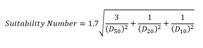 Equation 1: Suitability number (Brown, 1977)