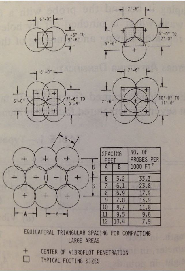 Figure 8: Vibroflotation example patterns (Brown, 1977)