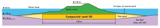 Figure 13: Project seabird soil profile (Sharma, 2004)