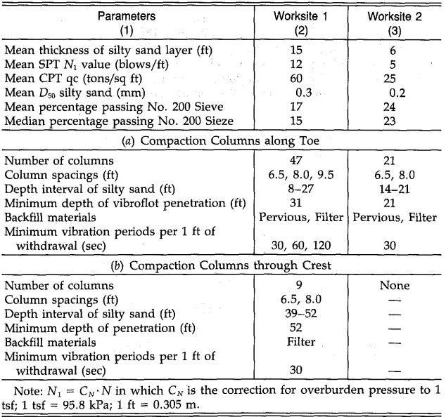 Table 2: Thermalito Bay worksites table (Harder et. al., 1984)