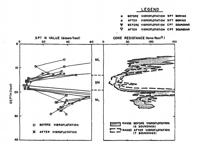Figure 17: Thermalito Bay CPT and SPT results (Harder et. al., 1984)