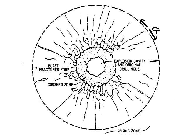 Figure 2.1 - Blast Fracturing Zones