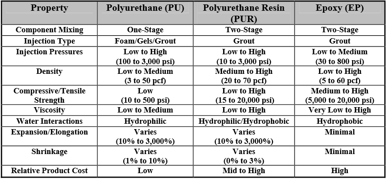 Comparison Table of PU Porducts