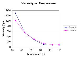 viscosity v temperature of PUR