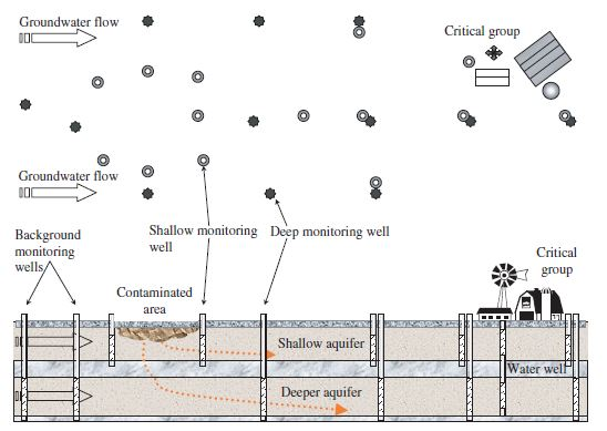 Uranium Mill Tailings Remediation in the United States