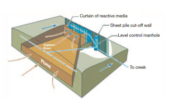 Trench and Gate PRB IAEA-TECDOC-424
