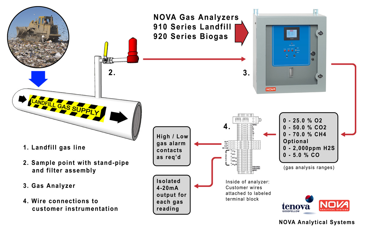 gas analyzer diagram
