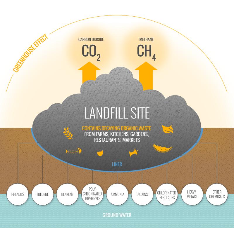 Danger of landfill sites