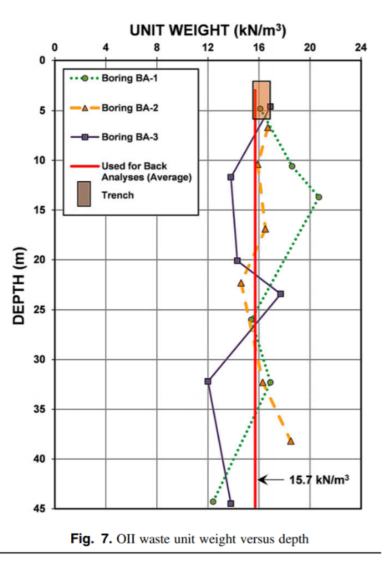 Seismic Response and Stability Analysis of Landfills