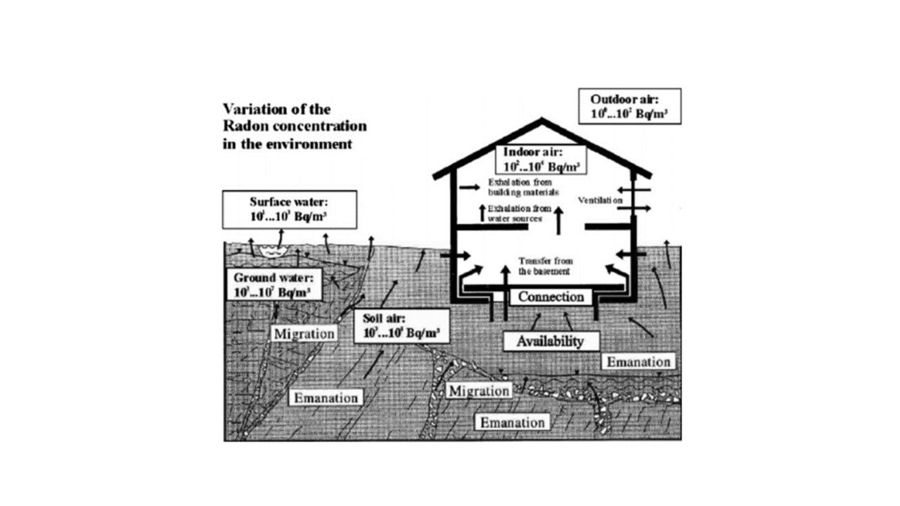 Radon Monitoring 1