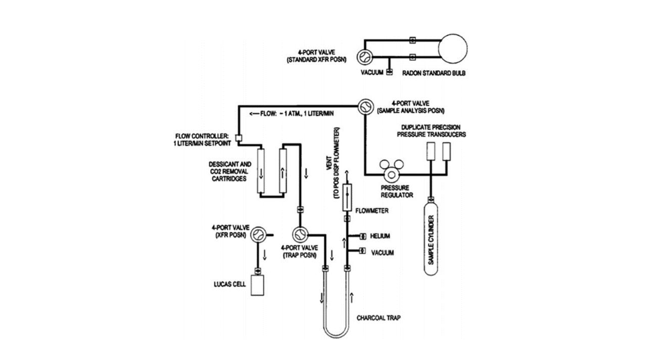 Radon Monitoring 2