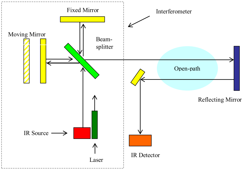 Open-Path FTIR Diagram