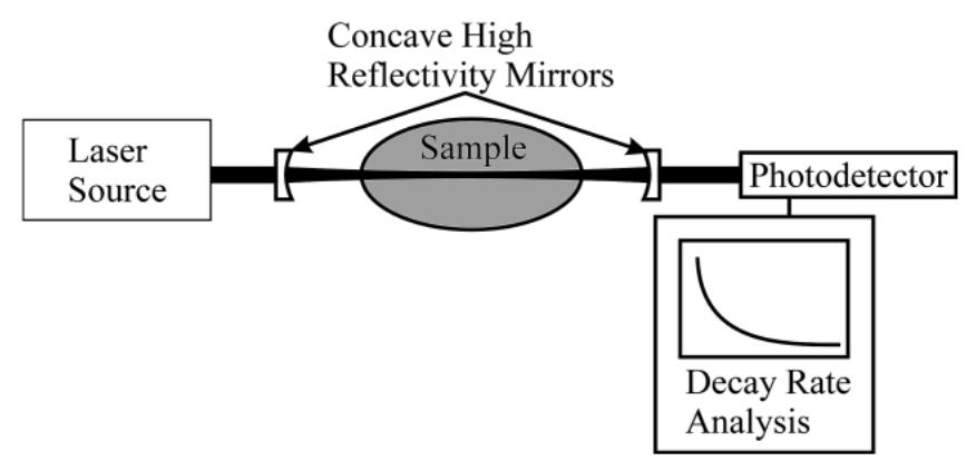 CRDS Diagram