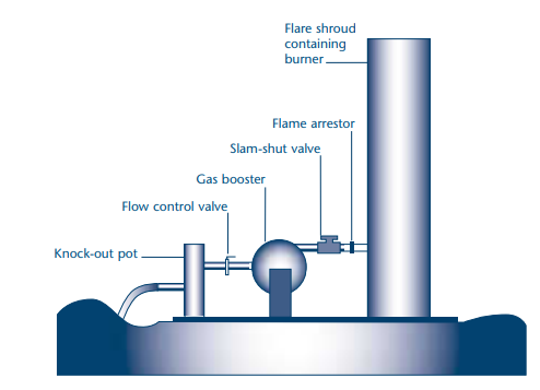 Figure 10: Typical set up for a flare system for landfill gas. Figure from Environment Agency UK.