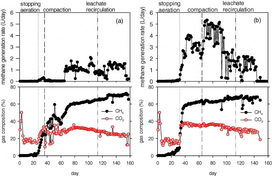 Figure 6: Effects of Waste Compaction on Methane Generation. (Left) Compacted at the beginning of methane production. (Right) Compacted at the matured stage of methane production.