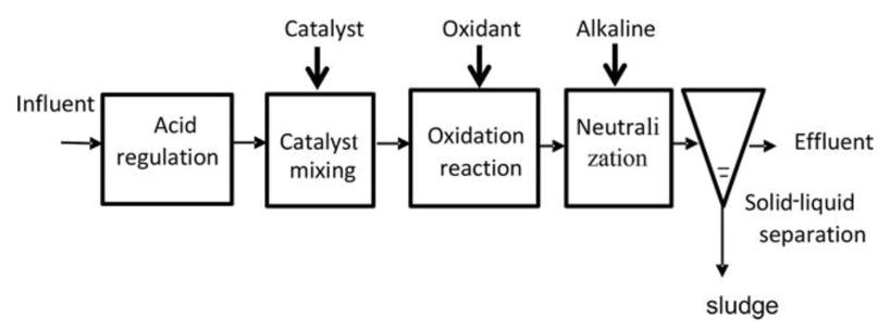 Figure 3.1: Schematic Diagram of Fenton Process (Xu, Wu, & Zhou, 2020)