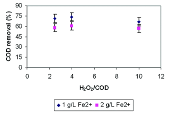 Figure 4.3: COD Removal Efficiencies at different H2O2/COD mass ratios