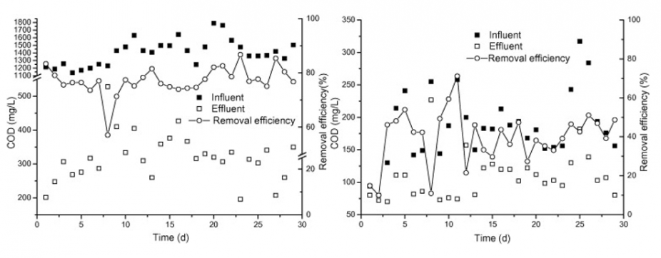 Figure 4.6: COD Removal After Stage 1 (left) and Stage 2 (right)
