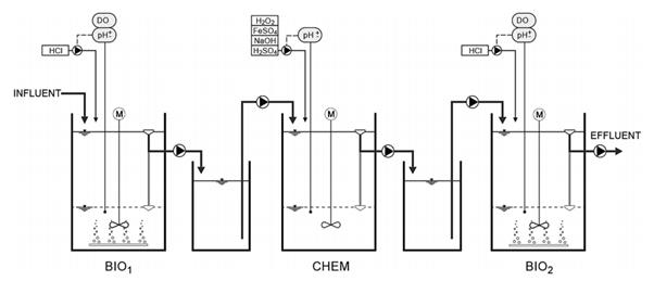 Figure 4.9: Technological Scheme of the Pilot Plant