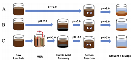 Figure 4.10: Three experimental setup in Pilot Study: (A) Standalone Fenton teaction; (B) HA recovery followed by Fenton reaction; (C) MER and HA Recovery followed by Fenton Reaction