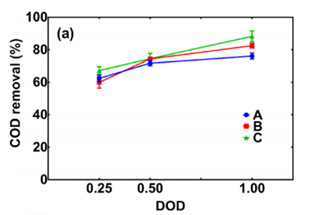 Figure 4.12: Comparison of COD Removal Efficiency Among all Three Cases