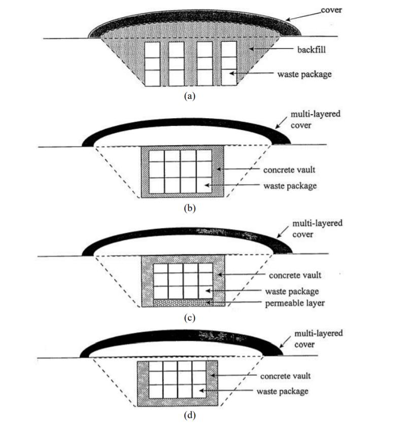 Figure 1. Common Designs for Ground-Level Disposal Facilities (Tolentino and Oliveira de Tello 2013)