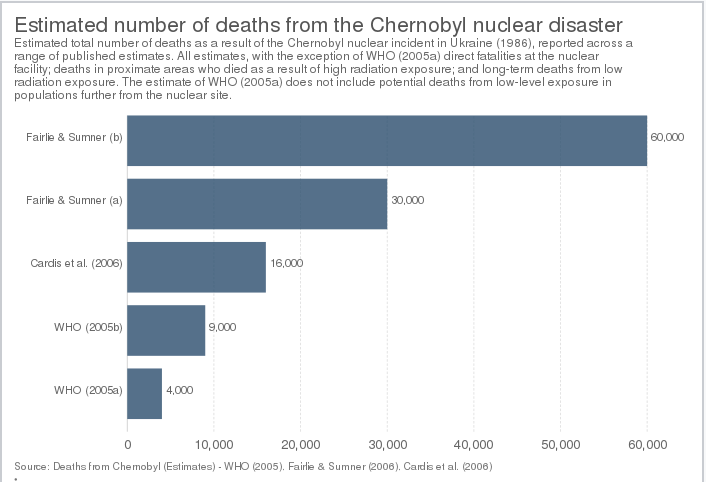 Alternative Tallies of Chernobyl's Death Toll (Our World in Data, n.d.)
