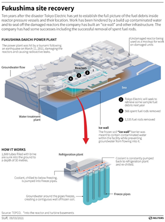 Ice Wall Remediation Technique (Reuters Staff, 2021)