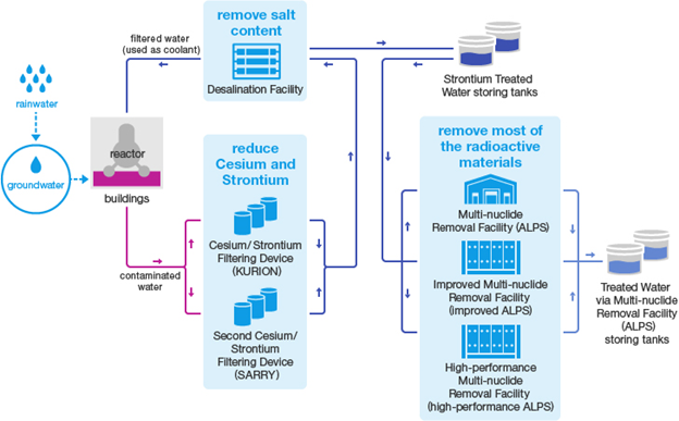 Summary of the water treatment system (TEPCO, n.d.)