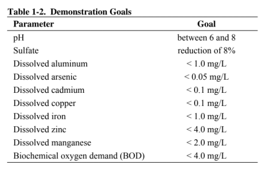 Table 2: Goals for Lilly and Orphan Boy Mine final water chemistry (Nordwick et al, 2008).
