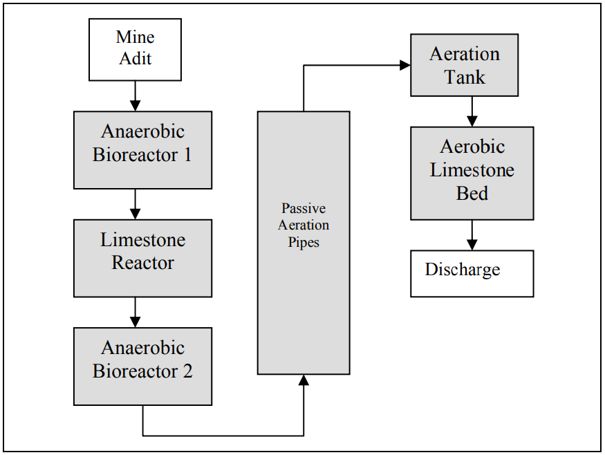 Figure 5: Block-Flow of the Surething Mine Treatment System's Unit Operations