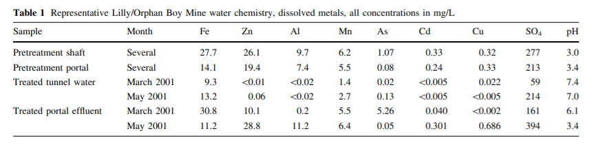 Table 3: Initial (pretreatment) and final (postreatment) acid mine drainage water dissolved metals characterisation of averages over several months. Pretreatment measurements were collected between September 1993 and August 1994, post treatment shows averages of spring and summer month measurements, in mg/L, and pH (Bless et al, 2008; Nordwick et al, 2008).